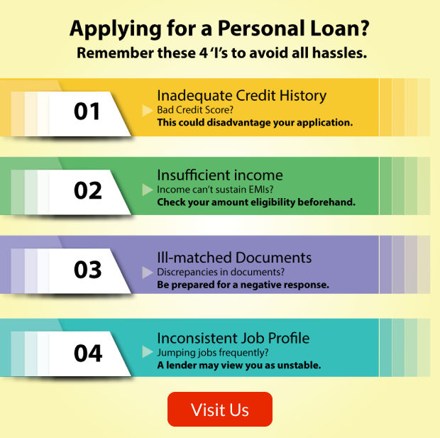 Compare & Apply for Personal Loan