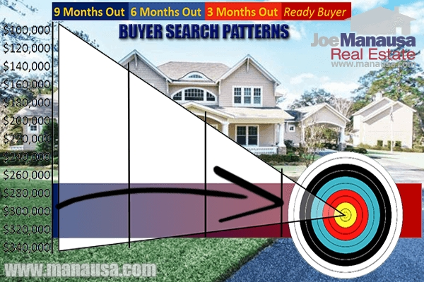 homebuyer search patterns